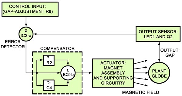 Levitation from 1996 Por Electronics - Circuit on h bridge schematic, induction heating schematic, magnetic contact schematic,